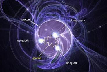 An artist's depection of three quarks, swirling around in an energy field, and held together by gluons -- forming a proton